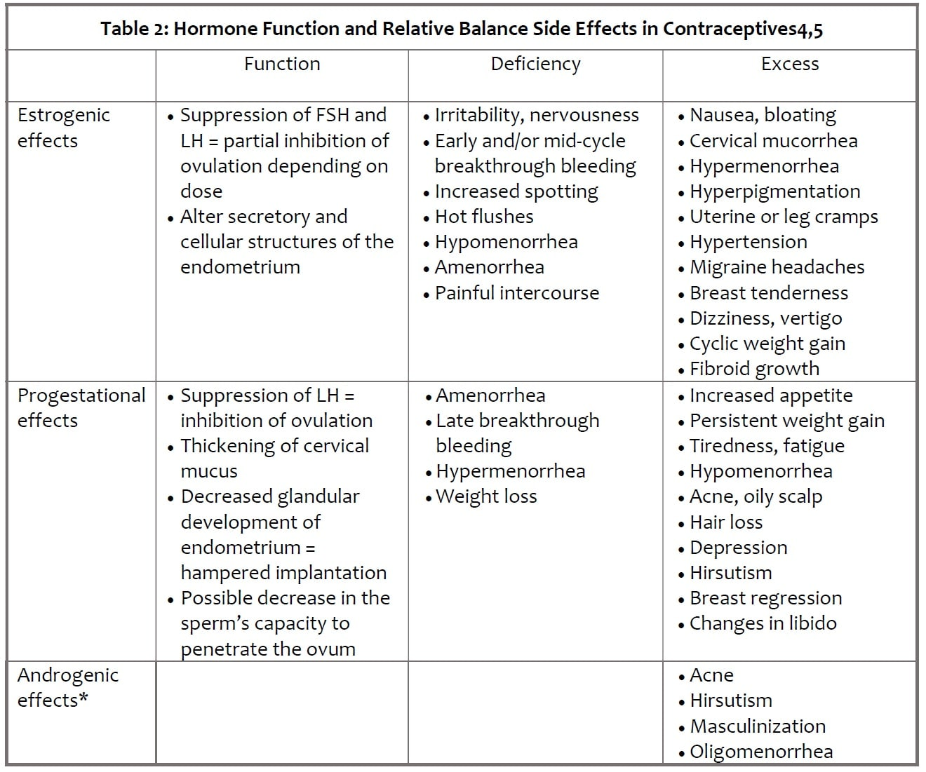 Table 2 - Hormone Function and Relative Balance Side Effects in Contraceptives4