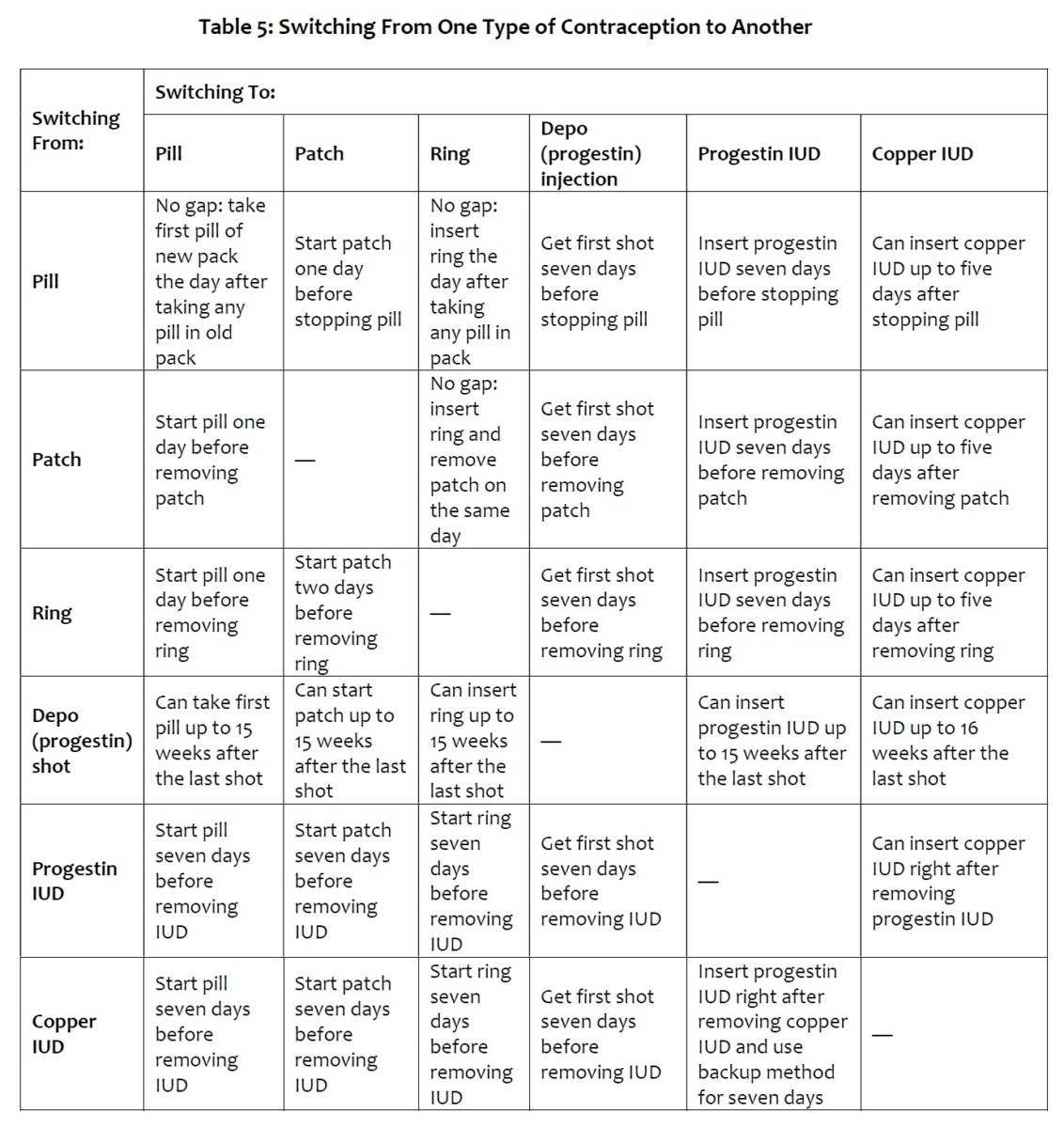 Table 5 - Switching From One Type of Contraception to Another