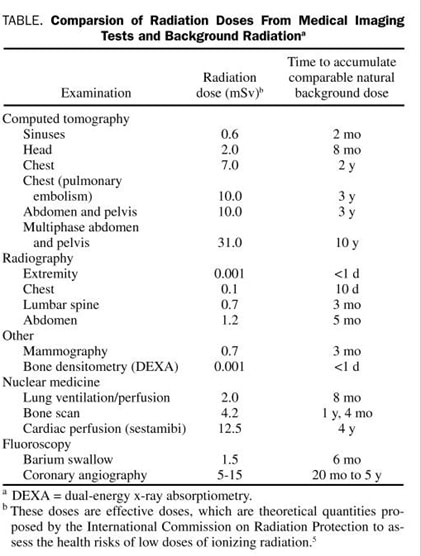 Table 1 - Comparison of Radiation Doses from Medical Imaging Test and Background Radiation