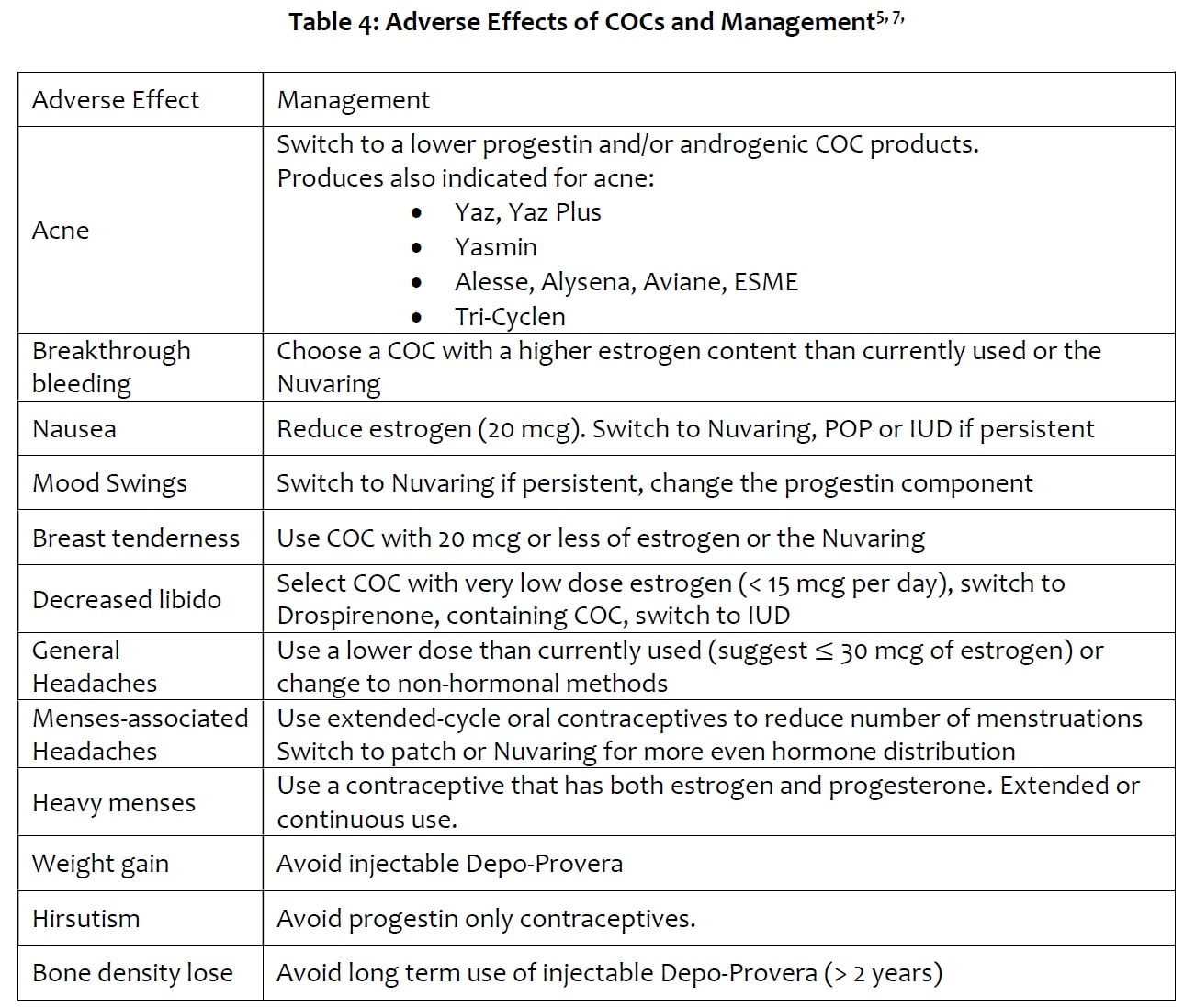 Table 4 - Adverse Effects of COCs and Management